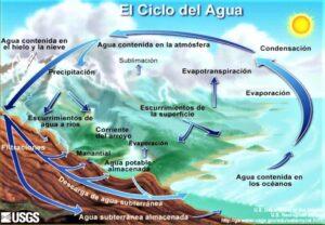 Ciclo hidrológico » Qué es, características, fases, importancia, energía
